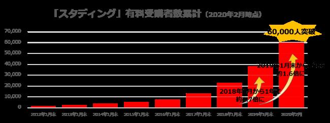 スタディングの有料受講者数の推移