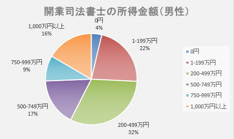 開業司法書士の所得金額(男性)