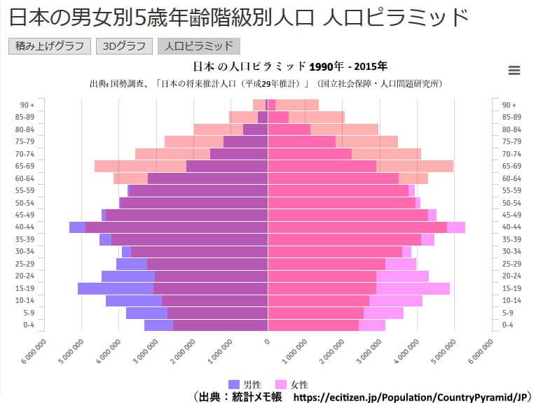 人口ピラミッドの比較