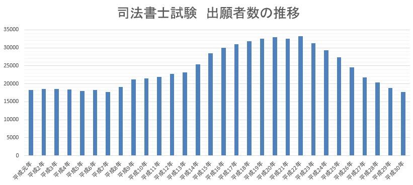 司法書士試験の出願者数の推移