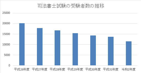 司法書士試験の受験者数の推移
