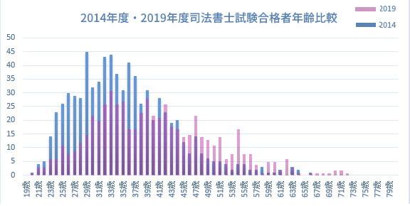 2014年2019年司法書士試験合格者の年齢比較