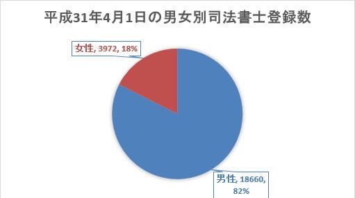 女性司法書士の割合
