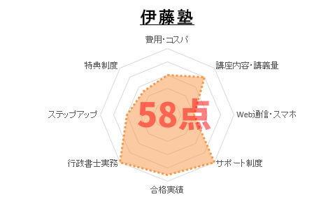 2位:伊藤塾