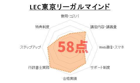 2位:LEC東京リーガルマインド