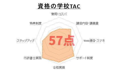 4位:資格の学校TAC