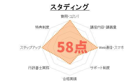 5位:スタディング