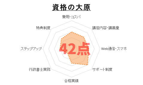 9位:資格の大原