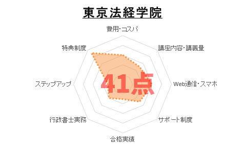 10位:東京法経学院