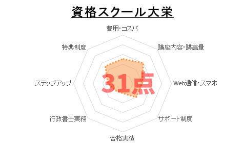 11位:資格スクール大栄
